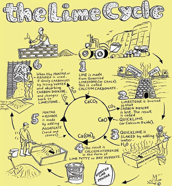 The Lime Plastering Cycle